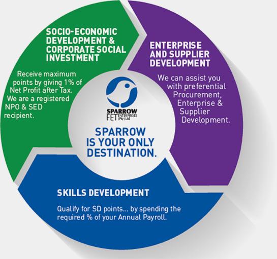 """""""Sparrow FET Diagram"""""""